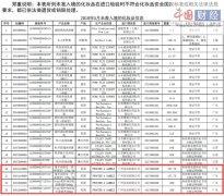 广州宝洁4批次进口化妆品未准入境 总计0.8吨